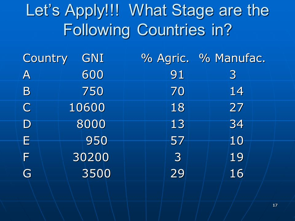 Let's Apply!!! What Stage are the Following Countries in