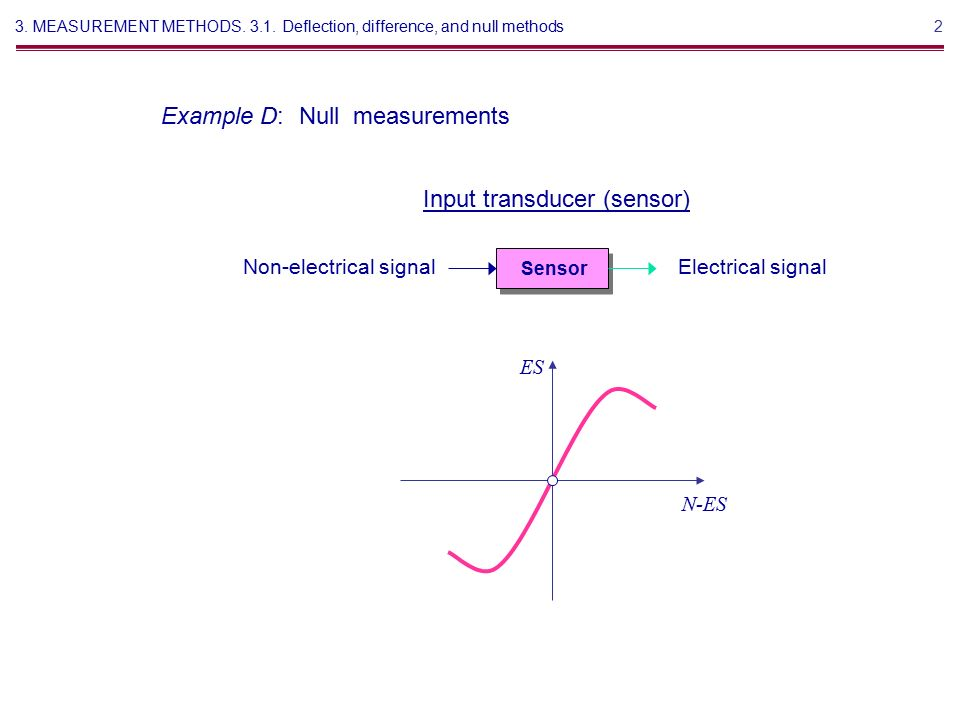Sensors and transducers and introduction.