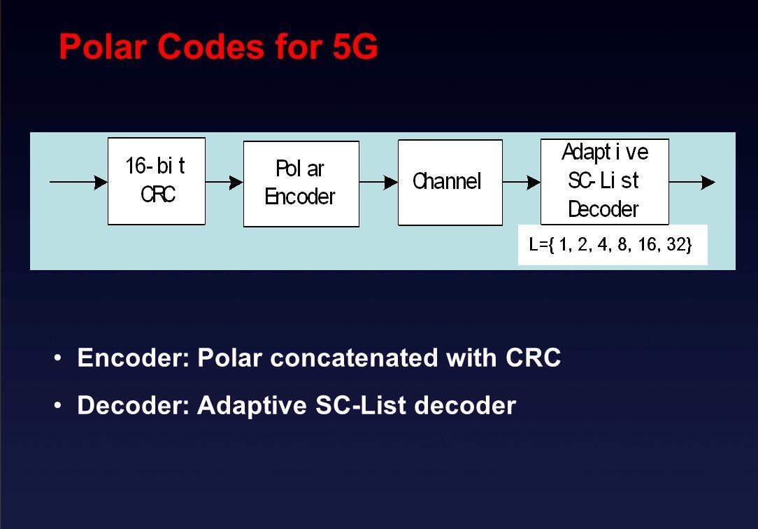 Polar Codes for 5G Bin Li, Senior Technical Expert Huawei