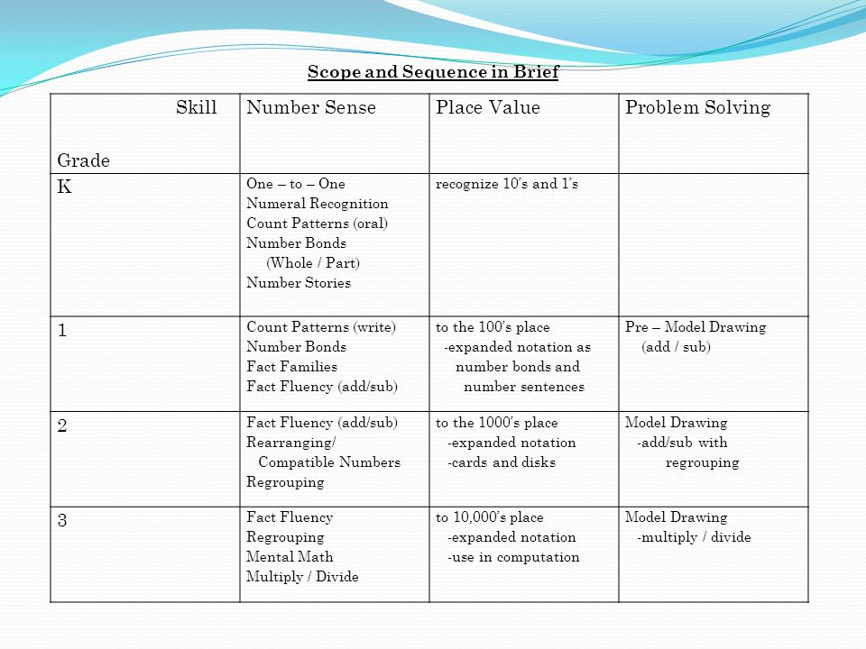Number Sense And Problem Solving Ppt Video Online Download Awesome Place Value And Patterns