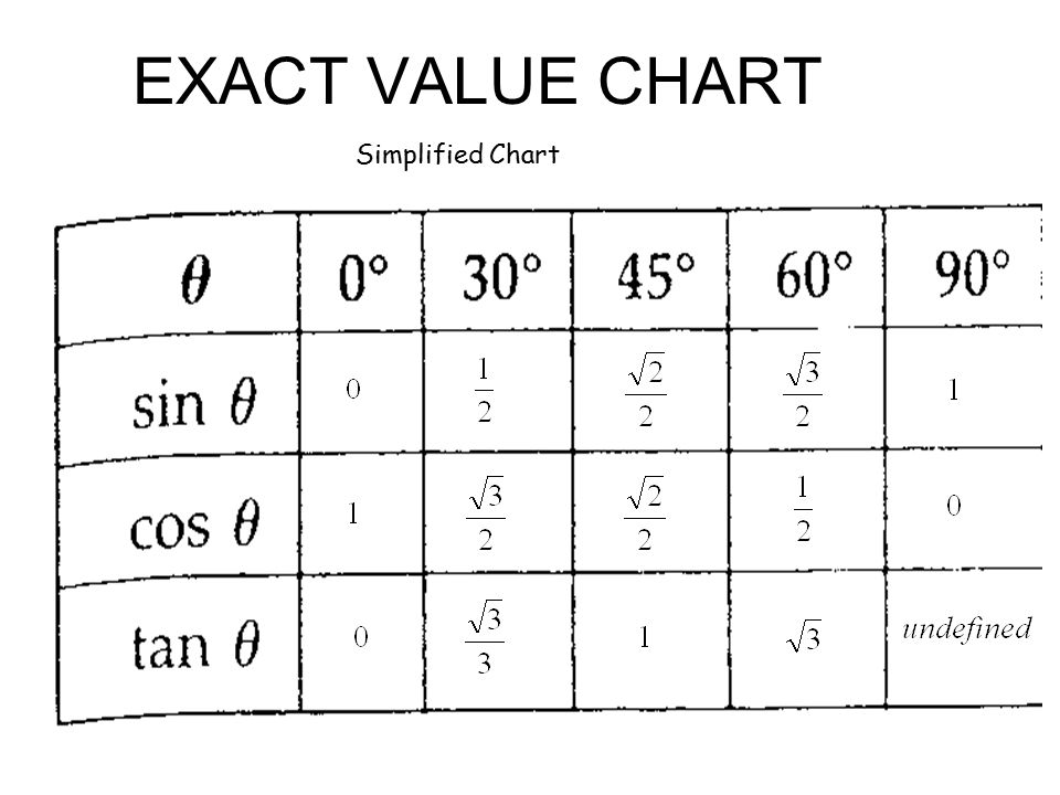 Exact Value Chart Katan Vtngcf Org