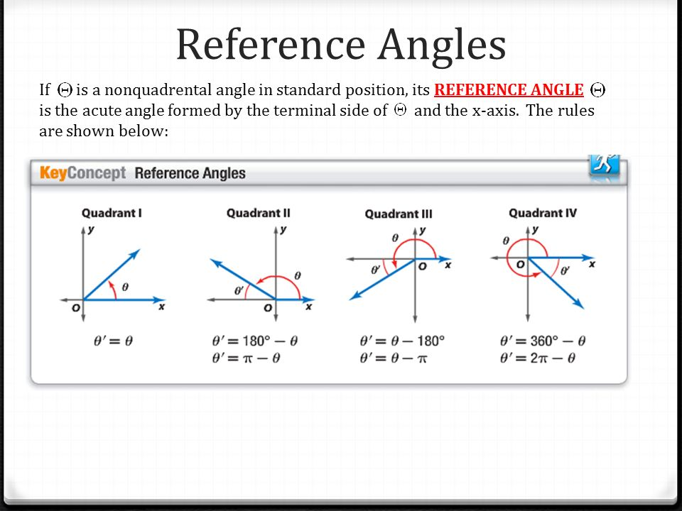 Understanding The Unit Circle Ppt Video Online Download. Reference Angles. Worksheet. Worksheet More Reference Angles At Mspartners.co