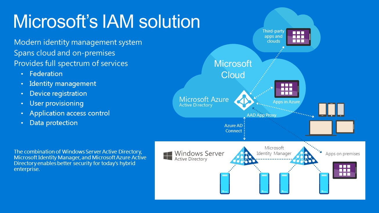 Manage and secure identities in a cloud and mobile world