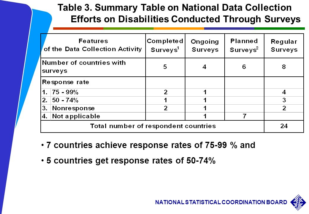 conducted surveys summary of annual reports on national activities related 7336