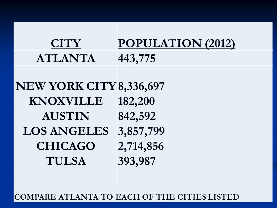CITY ATLANTA NEW YORK CITY KNOXVILLE AUSTIN LOS ANGELES CHICAGO TULSA