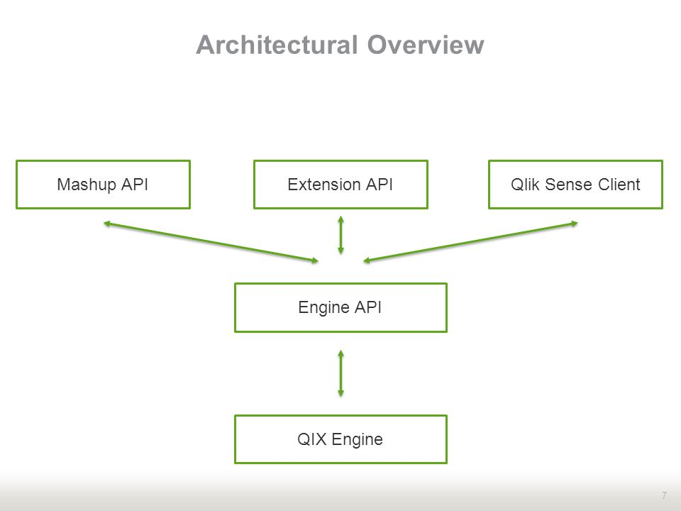 QIX Engine 101 Engine API and Generic Objects Alexander