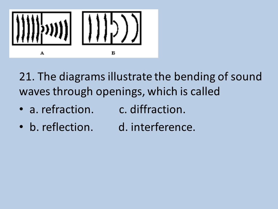 21. The diagrams illustrate the bending of sound waves through openings, which is called