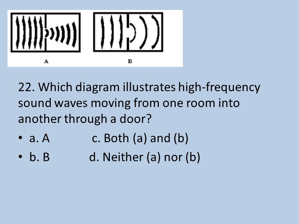 22. Which diagram illustrates high-frequency sound waves moving from one room into another through a door