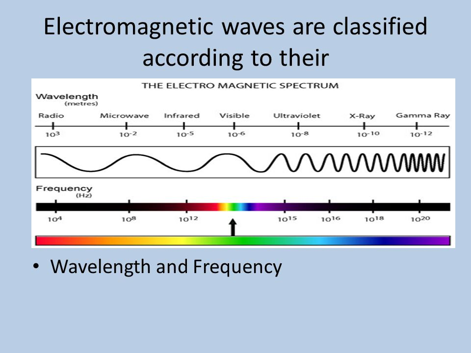 Electromagnetic waves are classified according to their