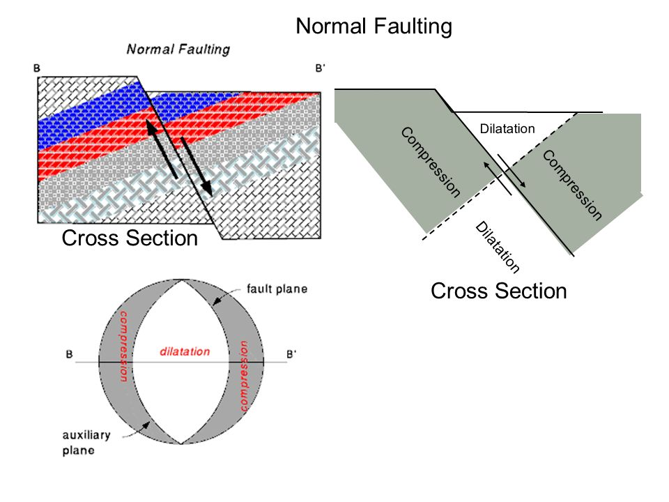 11 faulting and earthquake focal mechanisms william wilcock ppt transform boundary diagram 15 normal faulting dilatation compression cross section cross section