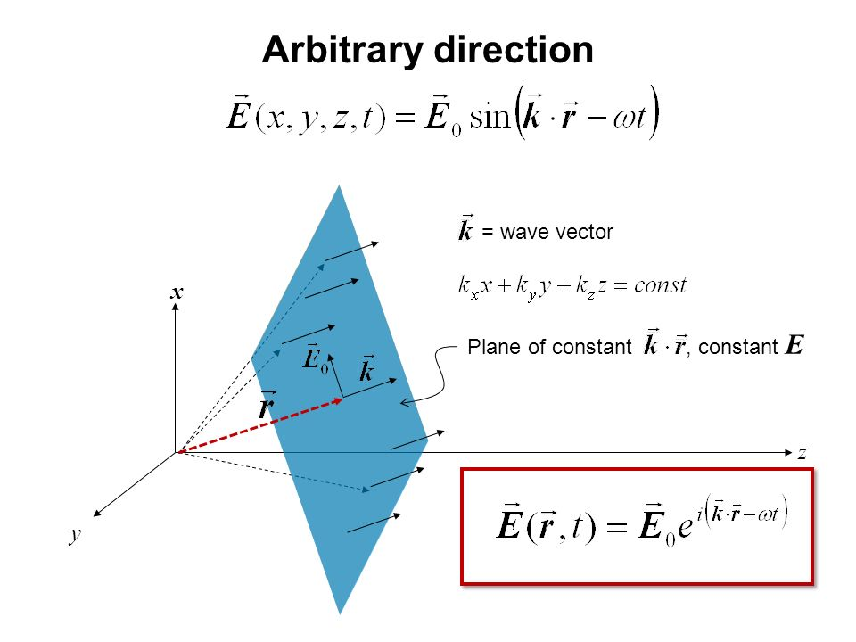 Arbitrary direction = wave vector x Plane of constant , constant E z y