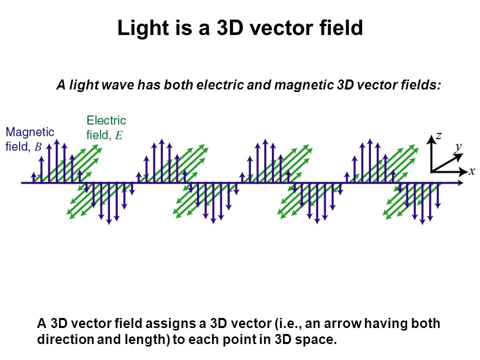 Light is a 3D vector field