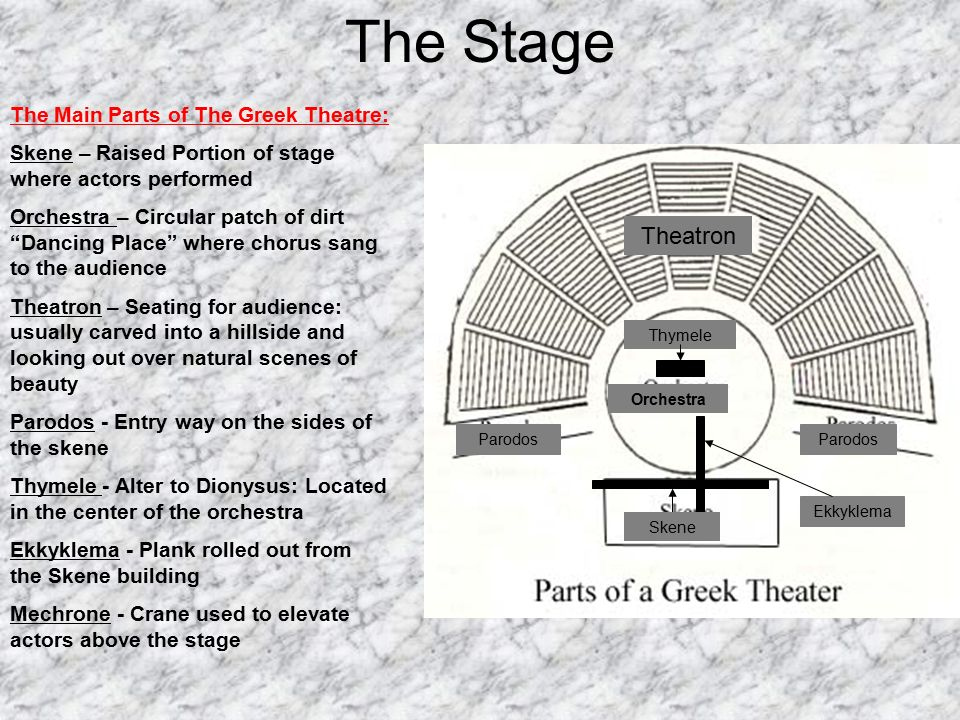 The Stage Theatron Main Parts Of Greek Theatre