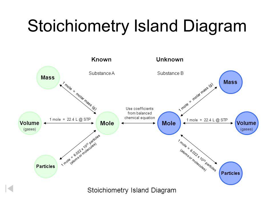 Molar Mass Diagram Schematics Wiring Diagrams