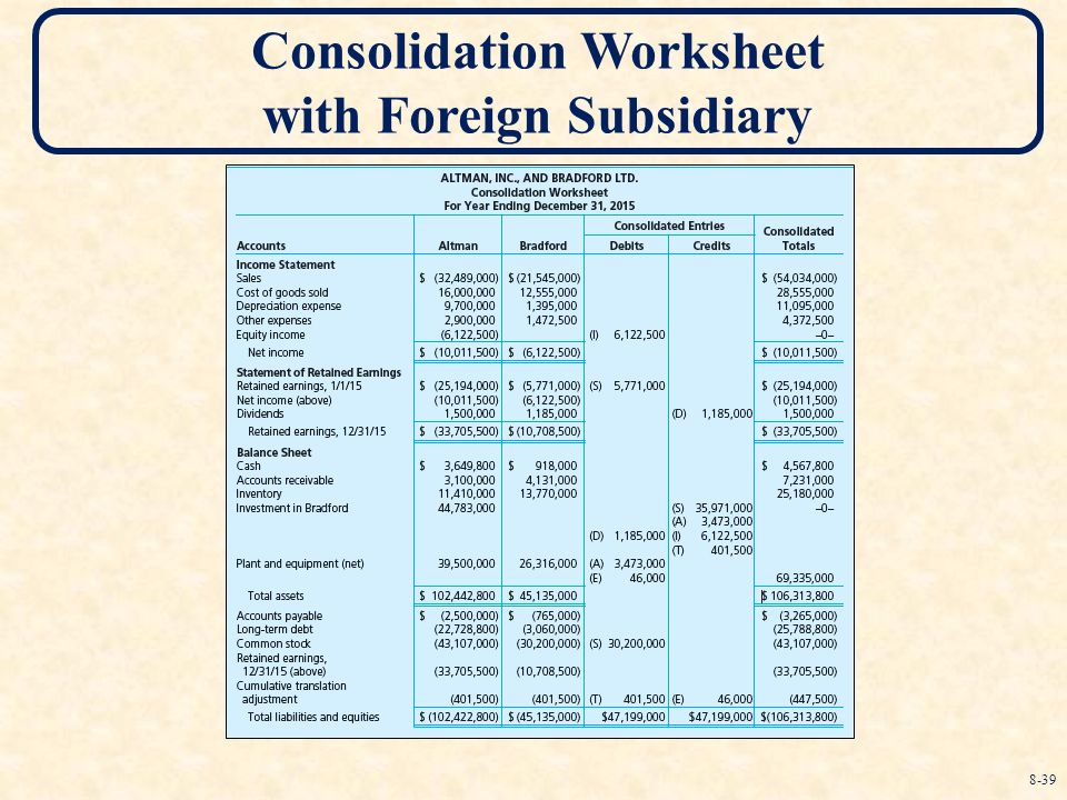 Translation Of Foreign Currency Financial Statements Ppt Download. 39 Consolidation Worksheet With Foreign Subsidiary. Worksheet. Consolidation Worksheet Definition At Clickcart.co