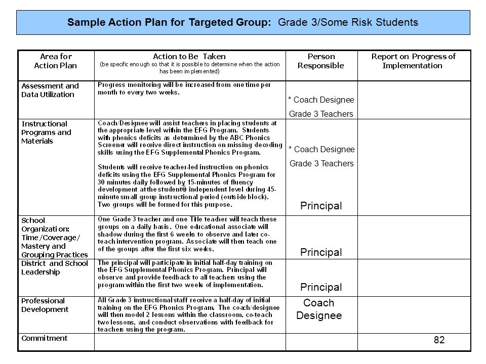 Example Of A Teacher Action Plan - Writing an action plan