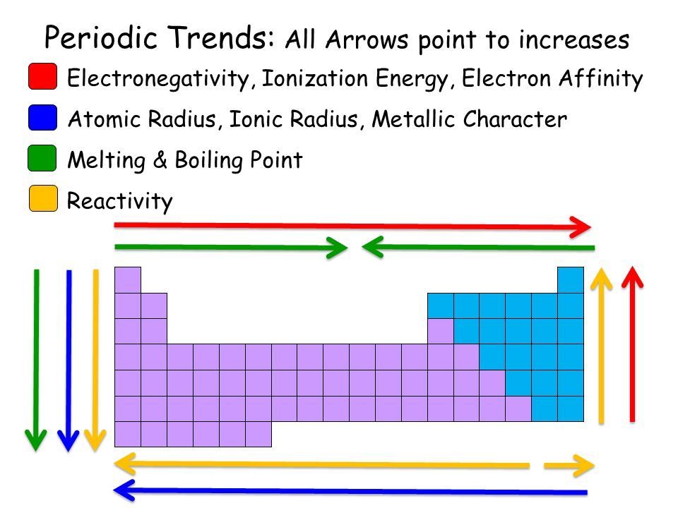 Melting point trends down the periodic table elcho table periodic trends all arrows point to increases urtaz Gallery