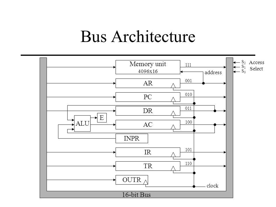 bus architecture memory unit ar pc dr e alu ac inpr 16