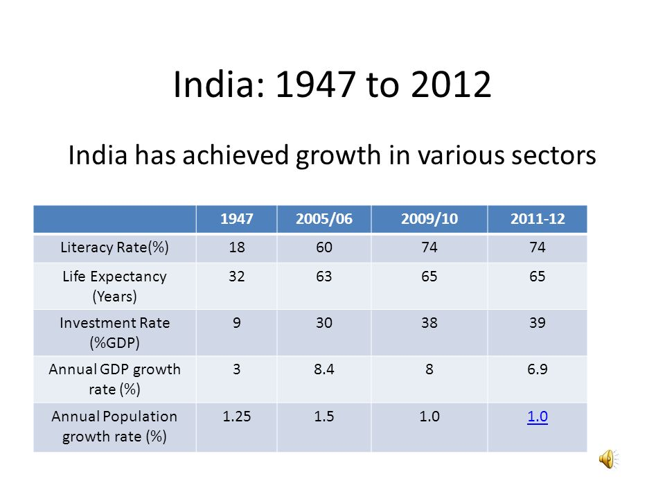 Economic development of India after liberalisation - ppt video