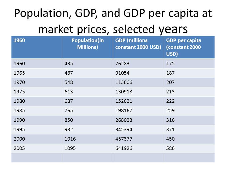 Economic development of India after liberalisation - ppt