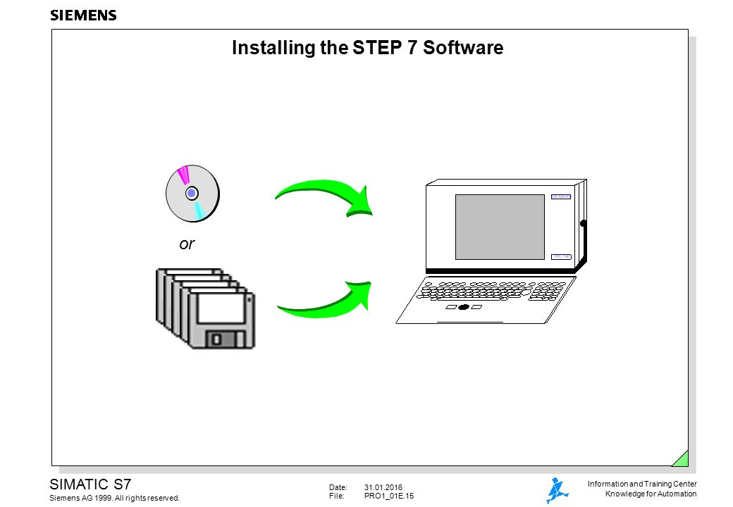 The SIMATIC S7 System Family - ppt video online download