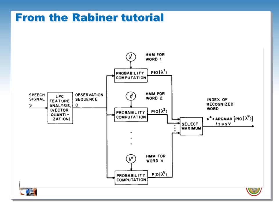 From the Rabiner tutorial