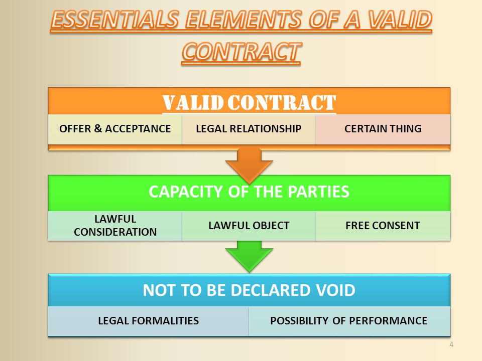 Government College Ropar Presentation On Business Laws Ppt Video