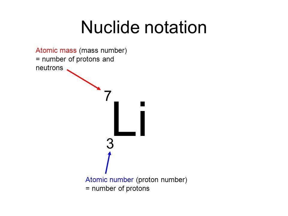 Atomic symbols