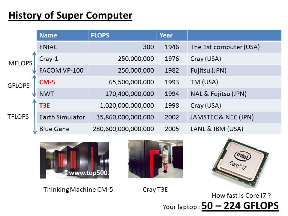 How fast are Supercomputers ? Covering: FLOPS, How fast?, TOP ppt