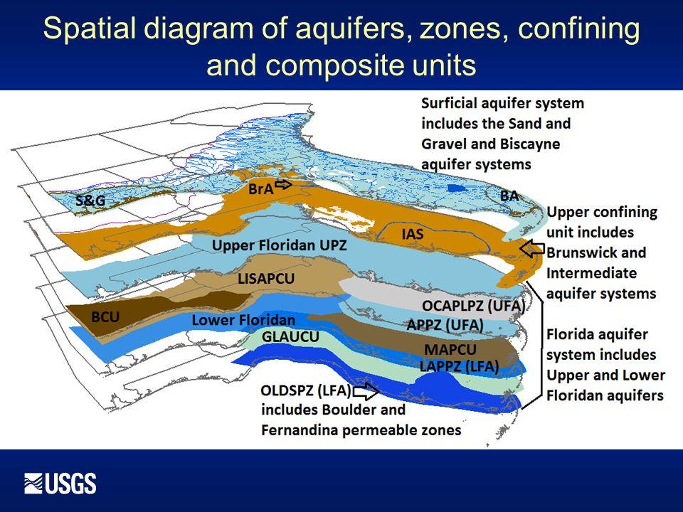 Florida Aquifer Map.Revised Hydrogeologic Framework Of The Floridan Aquifer System Ppt