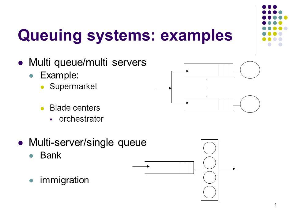 Introduction Definition M/M queues M/M/1 M/M/S M/M/infinity