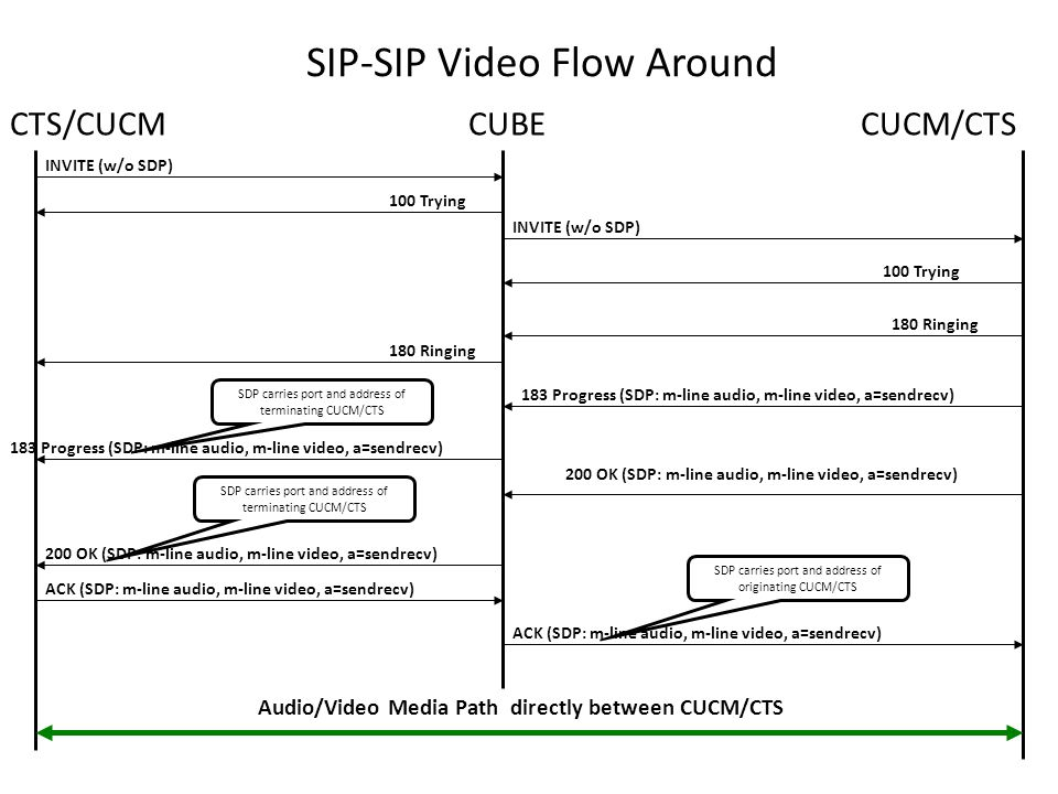 SIP-SIP Video Delayed Offer-Delayed Offer - ppt video online download