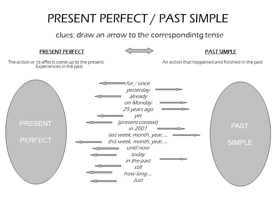 Contrast Present Perfect Past Simple Ppt Download