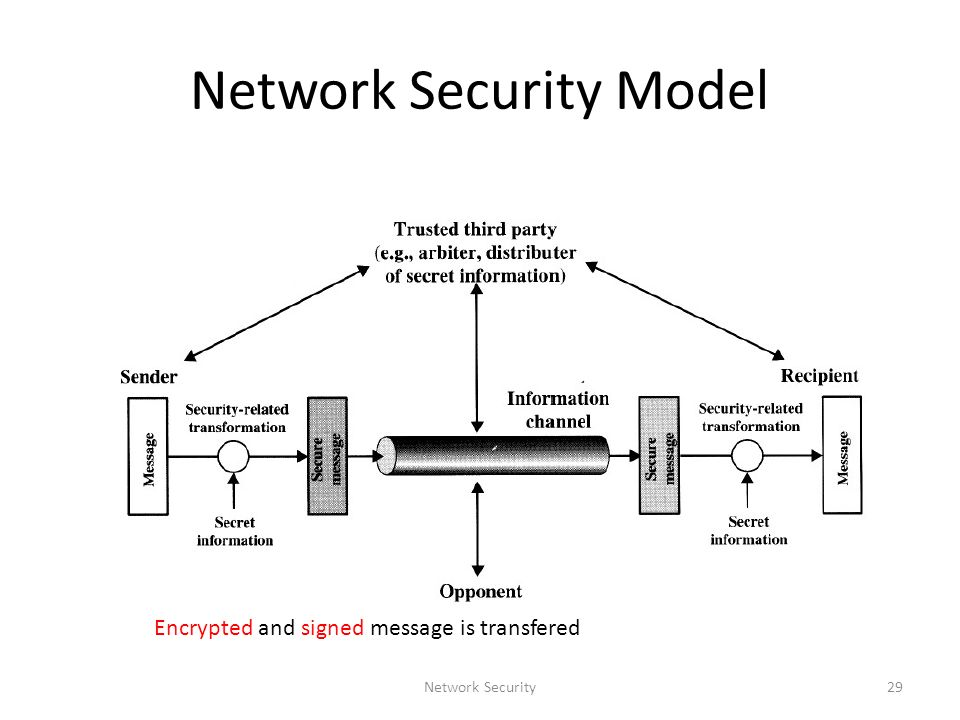 Network Security Introduction