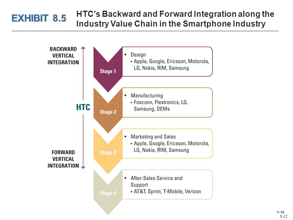 benefits and drawbacks of vertical integration Title: advantages and disadvantages of vertical integration in the implementation of systemic process innovations: case studies on implementing building information.
