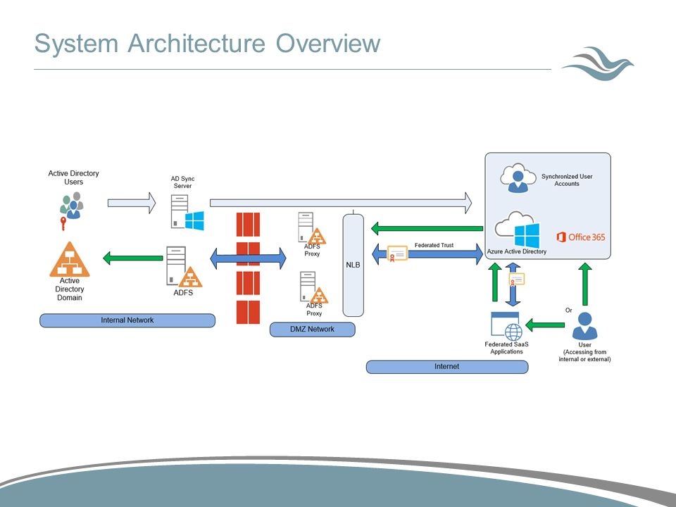 With ADFS and Azure Active Directory - ppt video online download