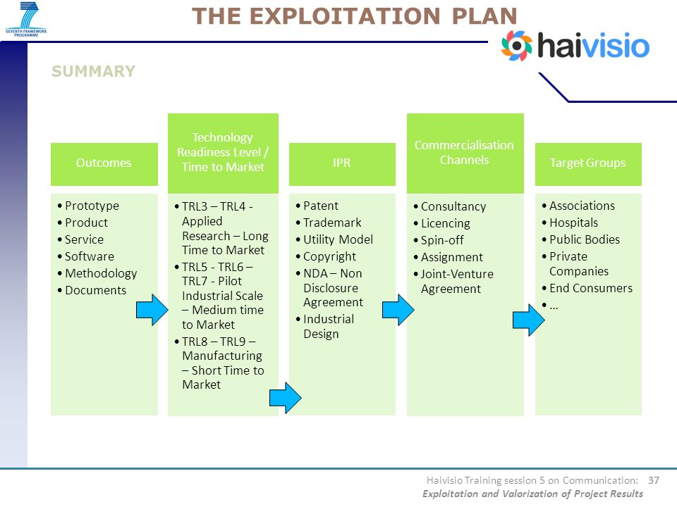 THE EXPLOITATION PLAN SUMMARY Outcomes Prototype Product Service