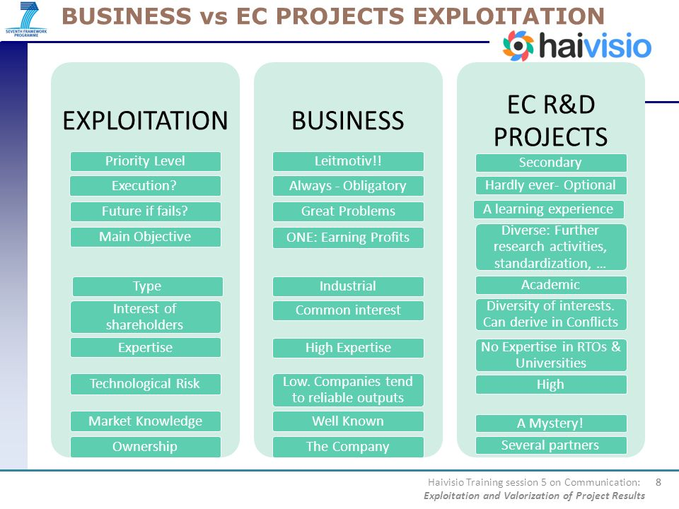 BUSINESS vs EC PROJECTS EXPLOITATION