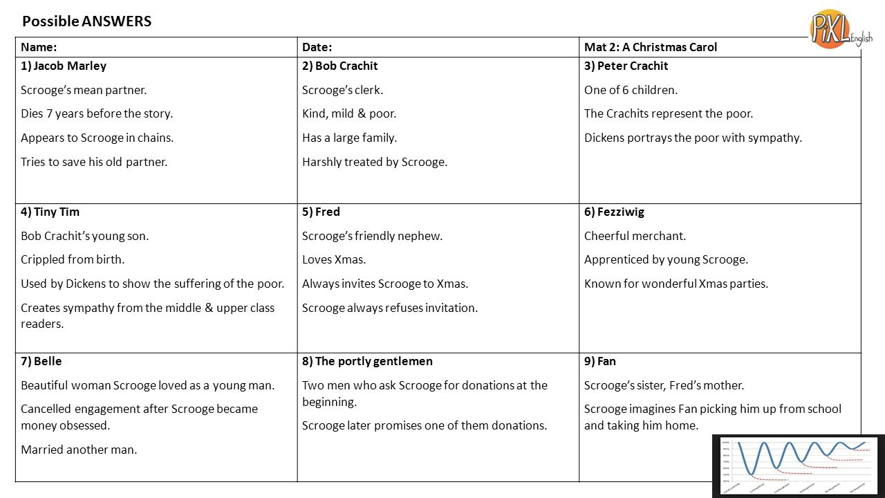 A Christmas Carol REVISION MATS - ppt video online download