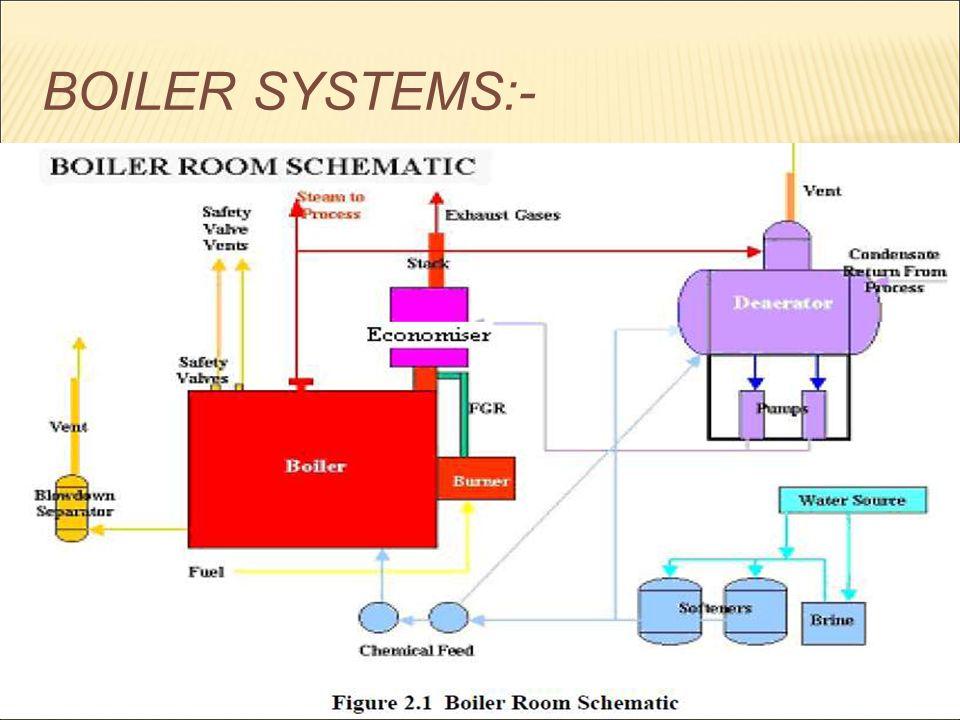 Boiler Room Flow Diagram - DIY Enthusiasts Wiring Diagrams •
