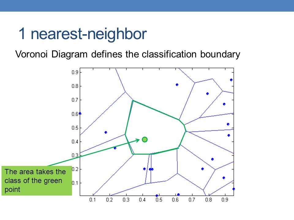DATA MINING LECTURE 10b Classification k-nearest neighbor