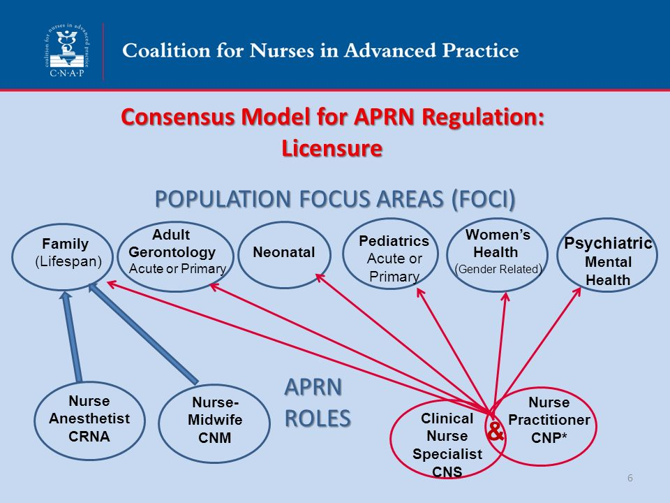 aprn consensus model definition