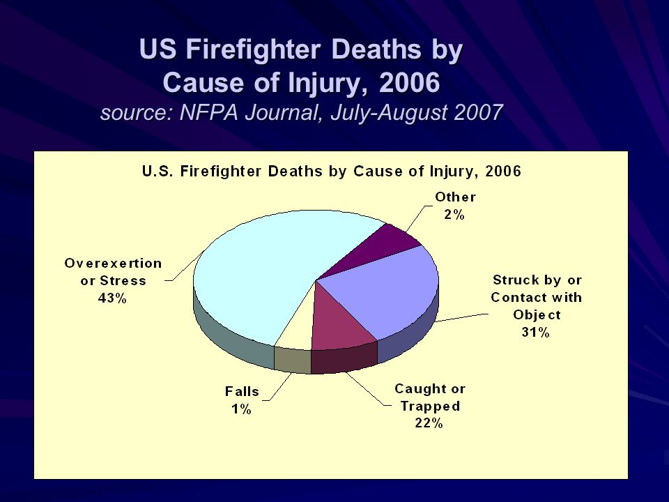Deaths in August 2007