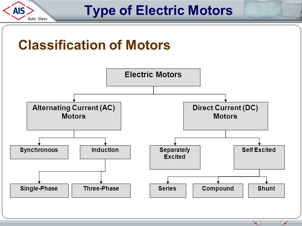 Type Of Electric Motors