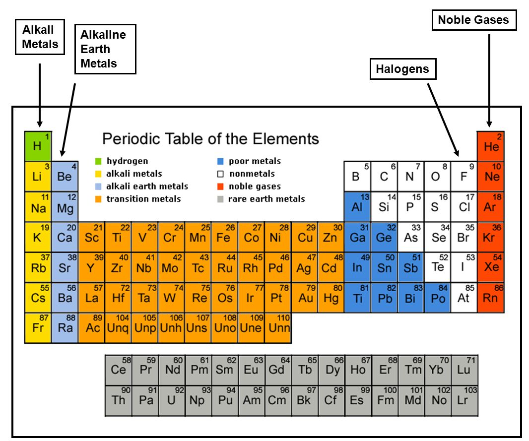 Elegant 25 Noble Gases Alkali Metals Alkaline Earth Metals Halogens