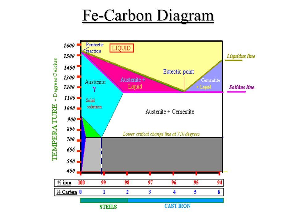 Fe carbon diagram ttt diagram heat treatment processes ppt ttt diagram heat treatment processes 2 fe carbon diagram ccuart Choice Image