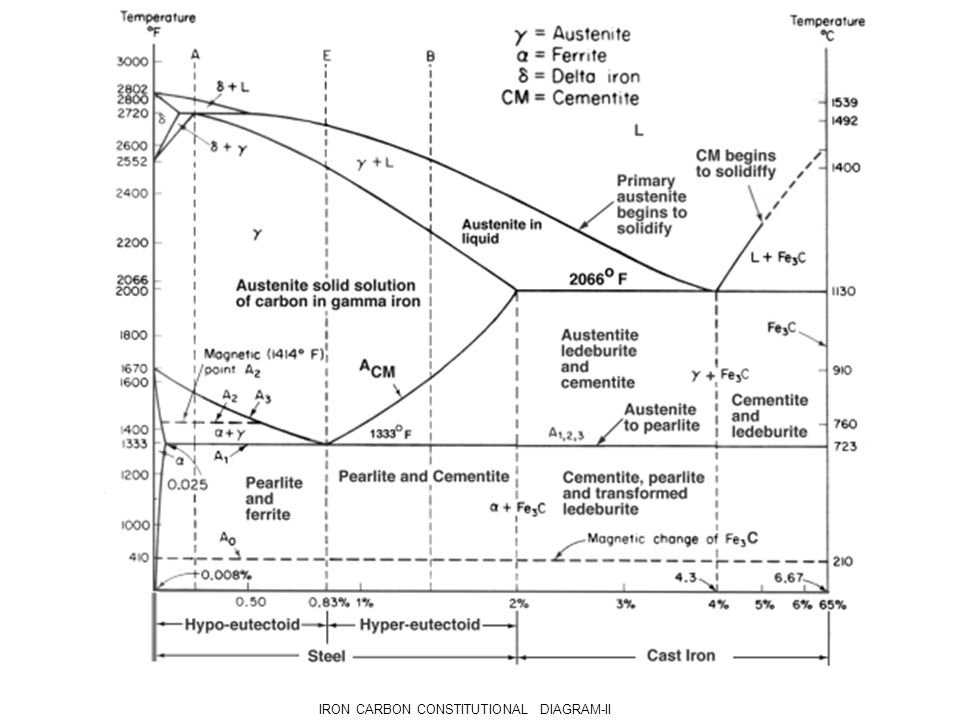Fe Carbon Diagram Ttt Diagram Heat Treatment Processes Ppt