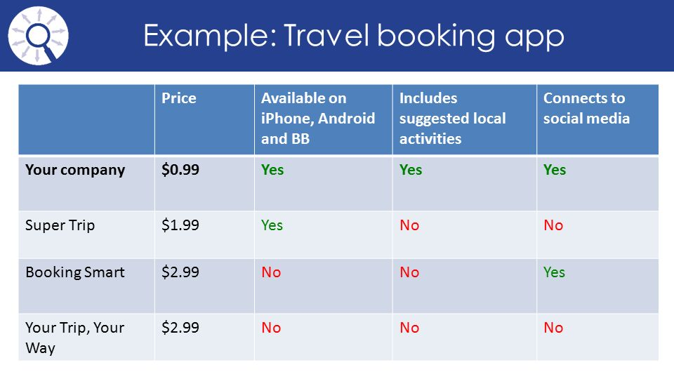 Example: Travel booking app