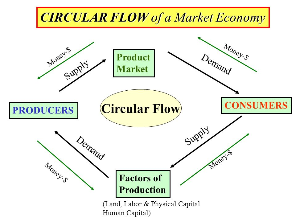 How the us economy works ppt download circular flow of a market economy ccuart Gallery