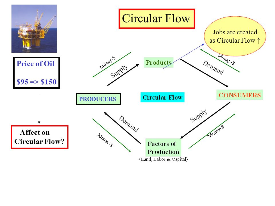 Tutor2u Economics Circular Flow Nve Media